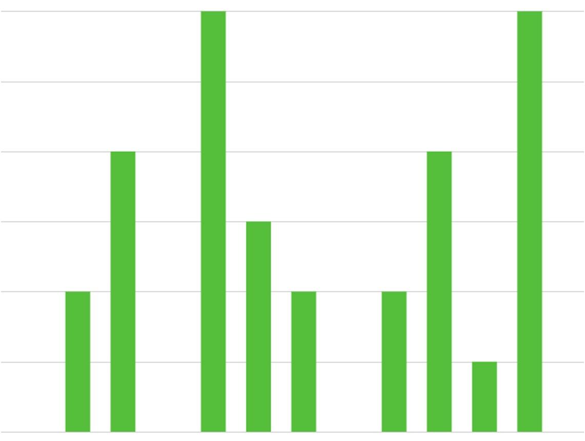 pomodoro statistics