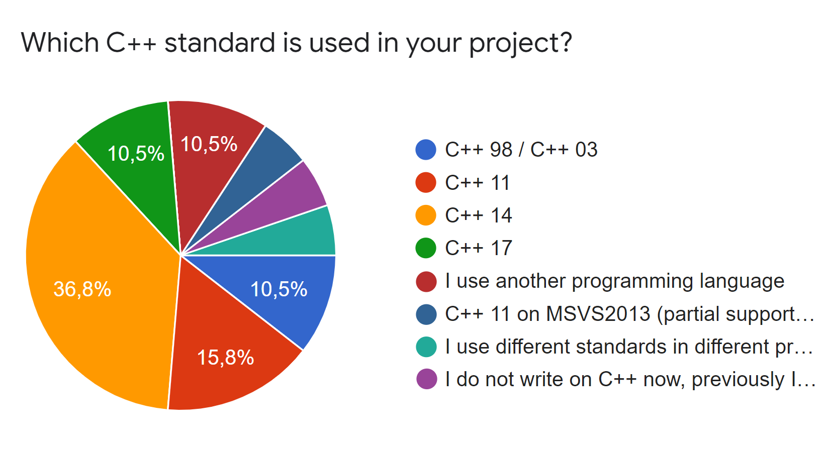 C++ standards we use